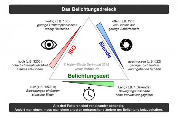 Das Belichtungsdreieck als Grafik